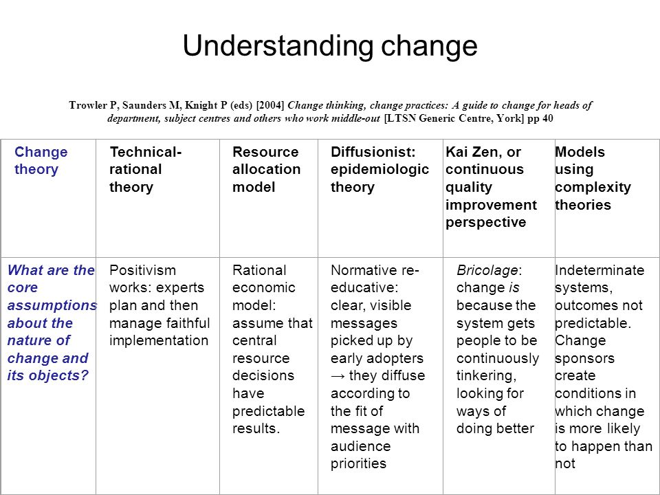 Understanding change Trowler P, Saunders M, Knight P (eds) [2004] Change thinking, change practices: A guide to change for heads of department, subject centres and others who work middle-out [LTSN Generic Centre, York] pp 40